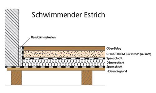 chini fu bodenbau baubiologischer estrich speziell von chini entwickelt ohne chemische zus tze. Black Bedroom Furniture Sets. Home Design Ideas